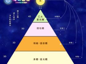 开启12道灵性脉轮之《光的课程》音频加文字自修指导