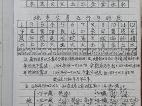 师传风水布局八字择日寻龙点穴化解催吉等138页手写电子版综合笔记